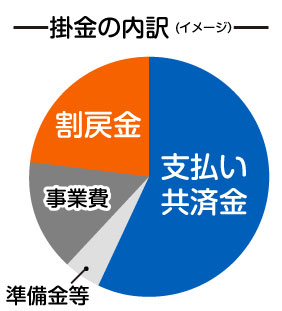 都 道府県 民 共済